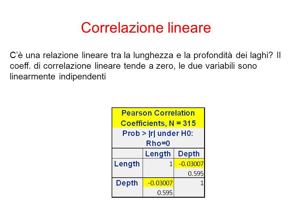 Cè una relazione lineare tra la lunghezza e la profondità dei laghi? Il coeff. di correlazione lineare tende a zero, le due variabili sono linearmente
