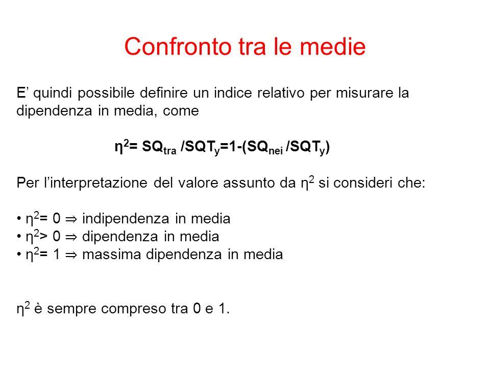 E quindi possibile definire un indice relativo per misurare la dipendenza in media, come η 2 = SQ tra /SQT y =1-(SQ nei /SQT y ) Per linterpretazione