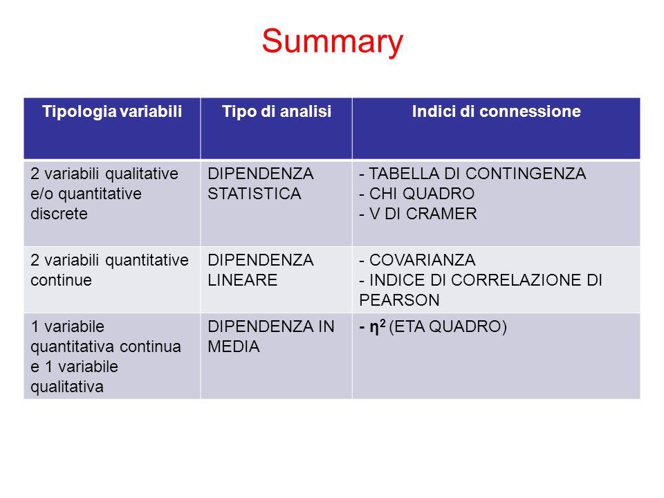 Summary Tipologia variabiliTipo di analisiIndici di connessione 2 variabili qualitative e/o quantitative discrete DIPENDENZA STATISTICA - TABELLA DI C
