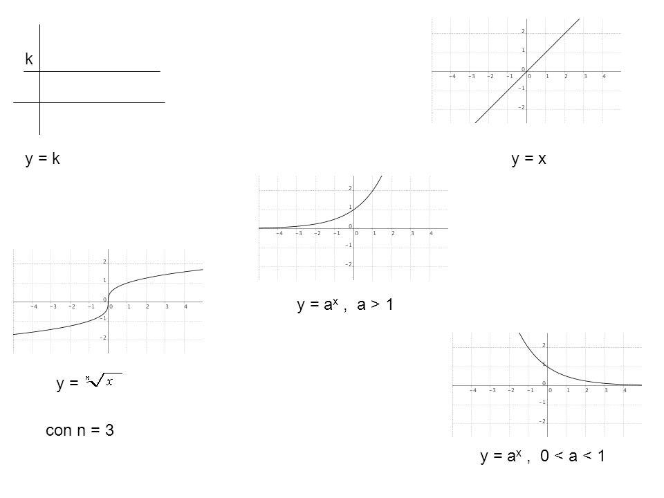 y = a x, a > 1 y = a x, 0 < a < 1 y = xy = k k y = con n = 3