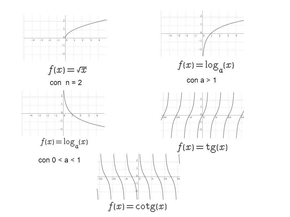 con n = 2 con a > 1 con 0 < a < 1