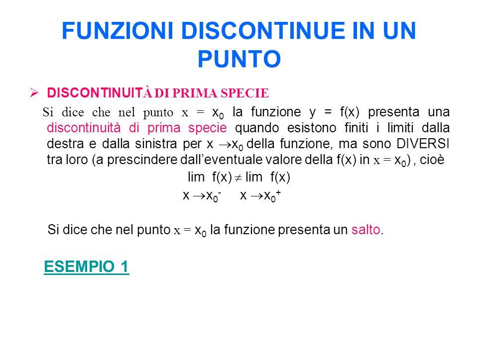 FUNZIONI DISCONTINUE IN UN PUNTO DISCONTINUIT À DI SECONDA SPECIE Si dice che nel punto x = x 0 la funzione y = f(x) presenta una discontinuità di seconda specie quando non esiste o non esiste finito, uno almeno dei due limiti dalla destra o dalla sinistra di x 0.