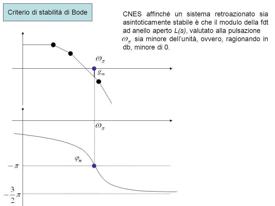 Criterio di stabilità di Bode CNES affinché un sistema retroazionato sia asintoticamente stabile è che il modulo della fdt ad anello aperto L(s), valu