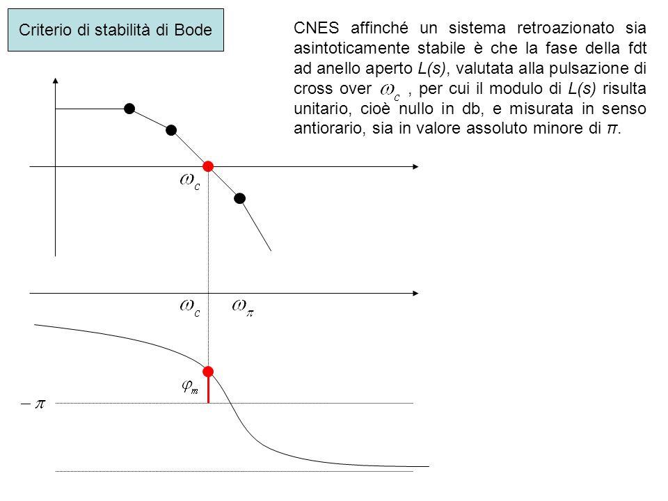 CNES affinché un sistema retroazionato sia asintoticamente stabile è che la fase della fdt ad anello aperto L(s), valutata alla pulsazione di cross ov