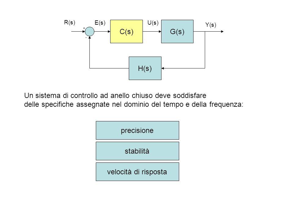 C(s)G(s) H(s) + - R(s) Y(s) E(s)U(s) Un sistema di controllo ad anello chiuso deve soddisfare delle specifiche assegnate nel dominio del tempo e della