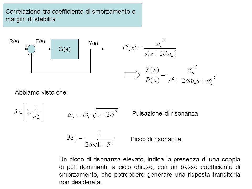 Correlazione tra coefficiente di smorzamento e margini di stabilità G(s) + - R(s) Y(s) E(s) Abbiamo visto che: Pulsazione di risonanza Picco di risona