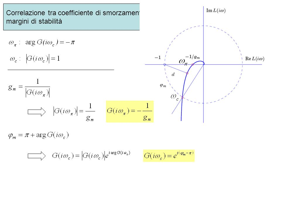 Correlazione tra coefficiente di smorzamento e margini di stabilità
