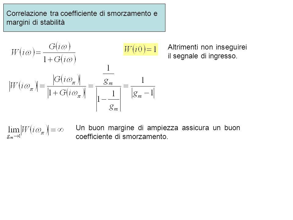 Correlazione tra coefficiente di smorzamento e margini di stabilità Altrimenti non inseguirei il segnale di ingresso. Un buon margine di ampiezza assi