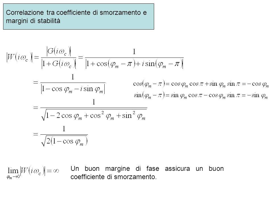 Correlazione tra coefficiente di smorzamento e margini di stabilità Un buon margine di fase assicura un buon coefficiente di smorzamento.