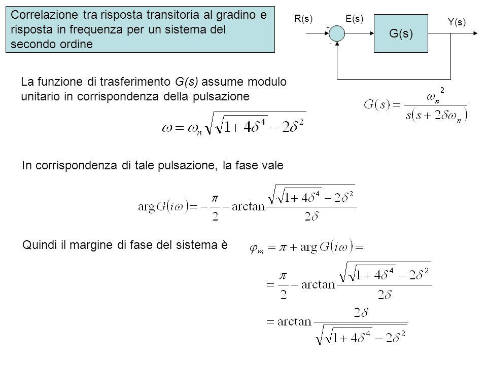 Correlazione tra risposta transitoria al gradino e risposta in frequenza per un sistema del secondo ordine G(s) + - R(s) Y(s) E(s) La funzione di tras