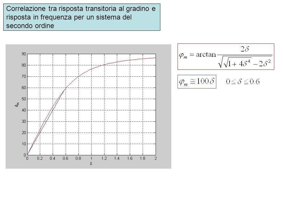 Correlazione tra risposta transitoria al gradino e risposta in frequenza per un sistema del secondo ordine
