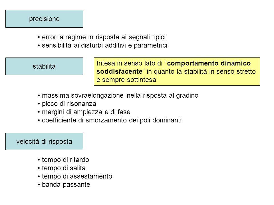 Tuning pratico della rete Rete anticipatrice 3)Si calcola il valore del parametro α della rete: