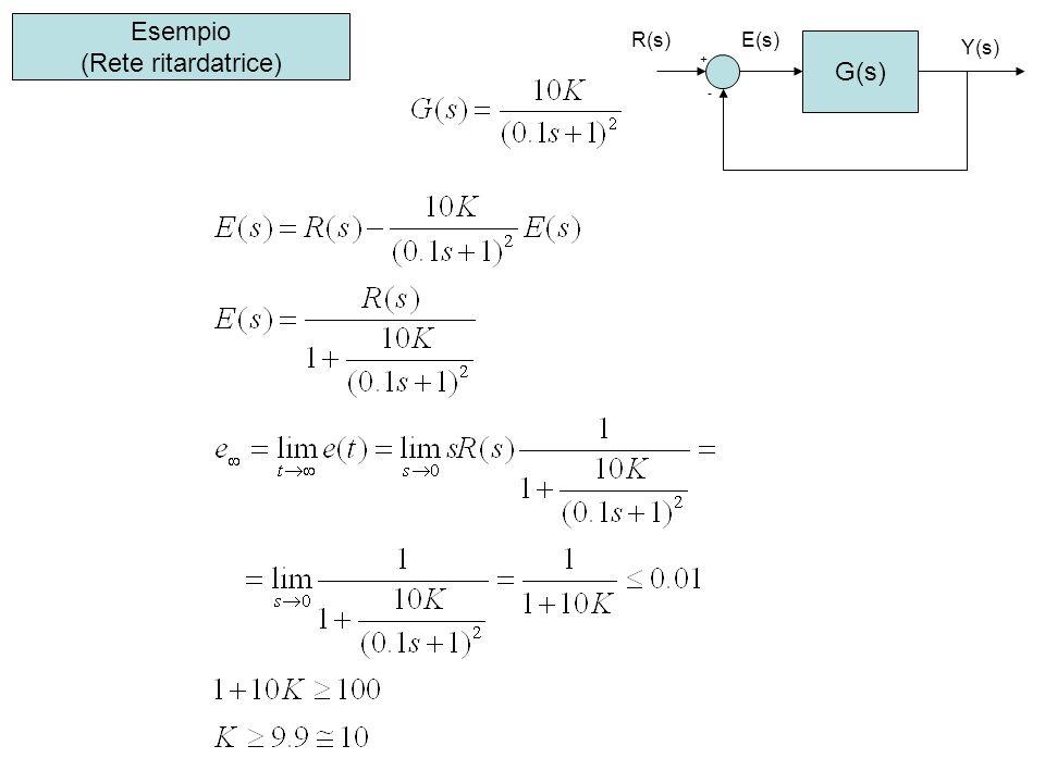 Esempio (Rete ritardatrice) G(s) + - R(s) Y(s) E(s)