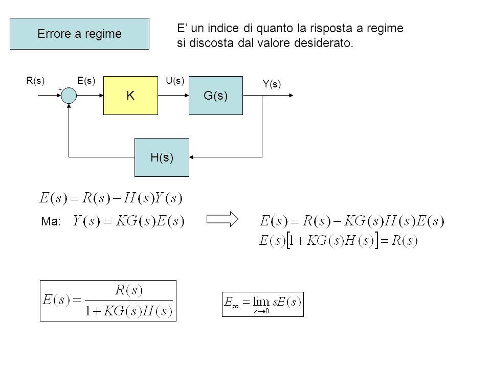 G(s) H(s) + - R(s) Y(s) E(s) Errore a regime Da un punto di vista teorico lobiettivo non può essere mai raggiunto.