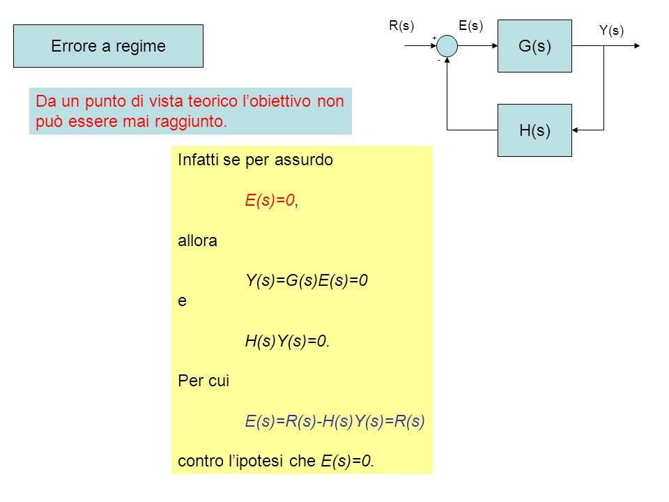 G(s) H(s) + - R(s) Y(s) E(s) Errore a regime Da un punto di vista teorico lobiettivo non può essere mai raggiunto. Infatti se per assurdo E(s)=0, allo