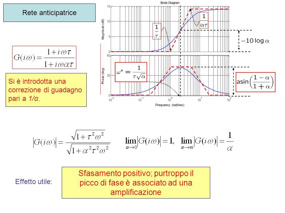 Effetto utile: Sfasamento positivo; purtroppo il picco di fase è associato ad una amplificazione Rete anticipatrice Si è introdotta una correzione di