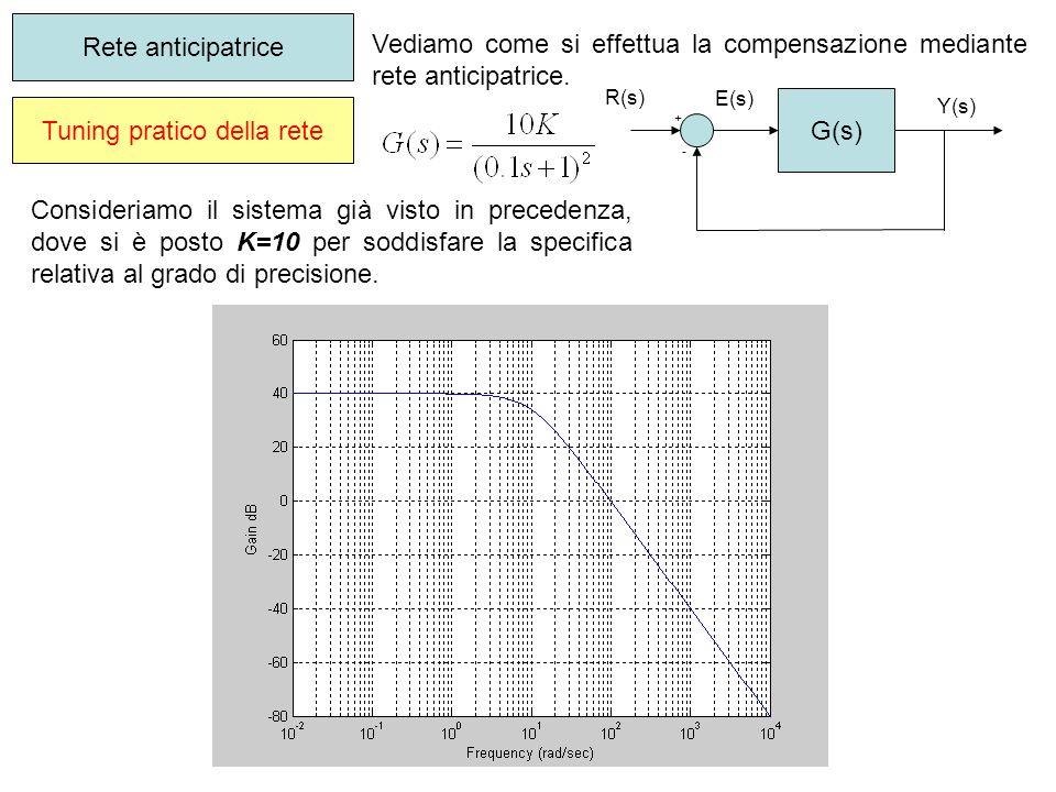 Vediamo come si effettua la compensazione mediante rete anticipatrice. Tuning pratico della rete Rete anticipatrice G(s) + - R(s) Y(s) E(s) Consideria