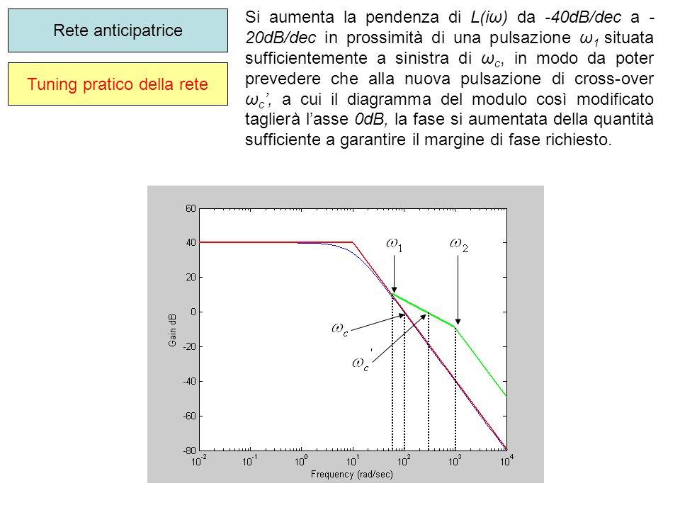 Tuning pratico della rete Rete anticipatrice Si aumenta la pendenza di L(iω) da -40dB/dec a - 20dB/dec in prossimità di una pulsazione ω 1 situata suf