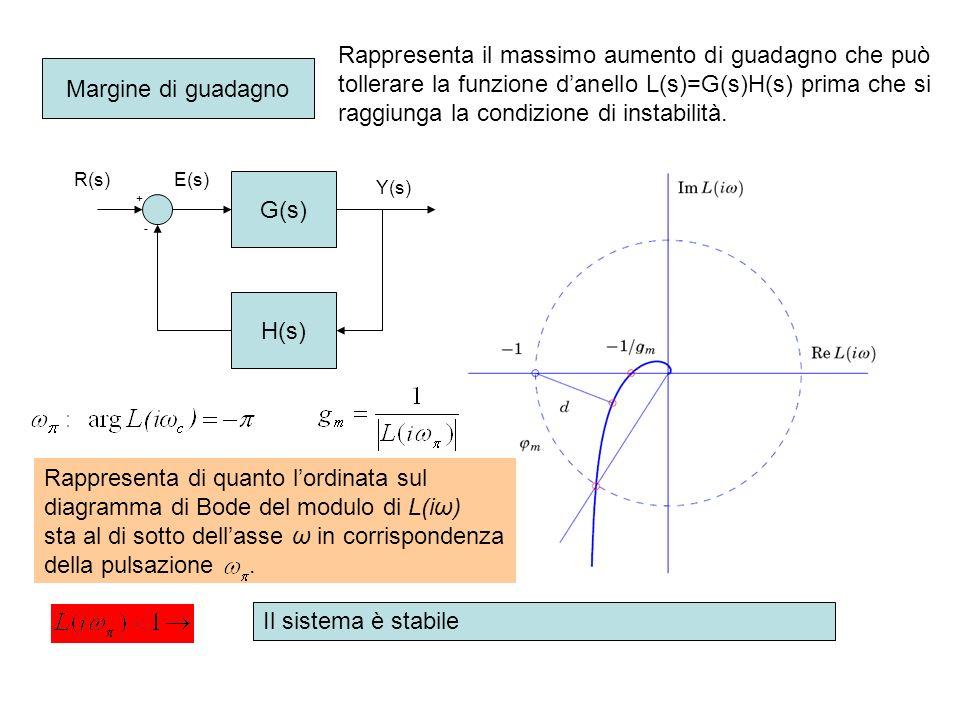 Il massimo anticipo di fase che si può ottenere dalla rete è langolo che la tangente al cerchio forma con lasse reale: Rete anticipatrice