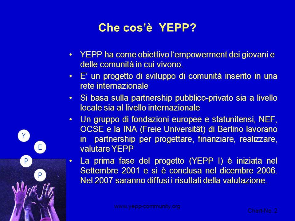 PPEY Chart-No.3 www.yepp-community.org Che cosè il modello di cambiamento YEPP.