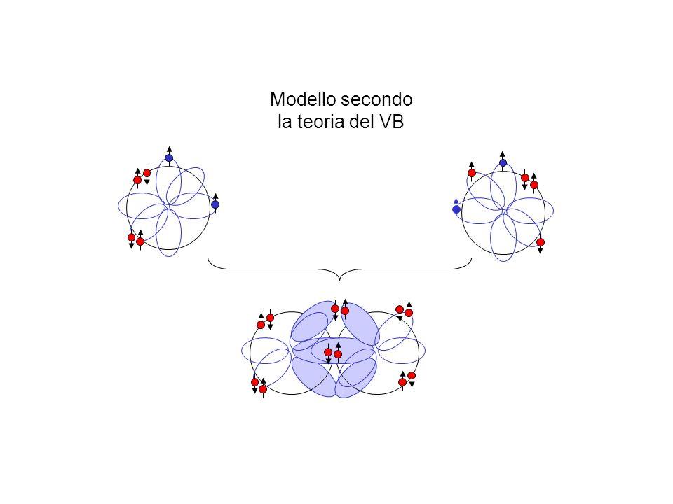 Modello secondo la teoria dellibridazione (sp2)