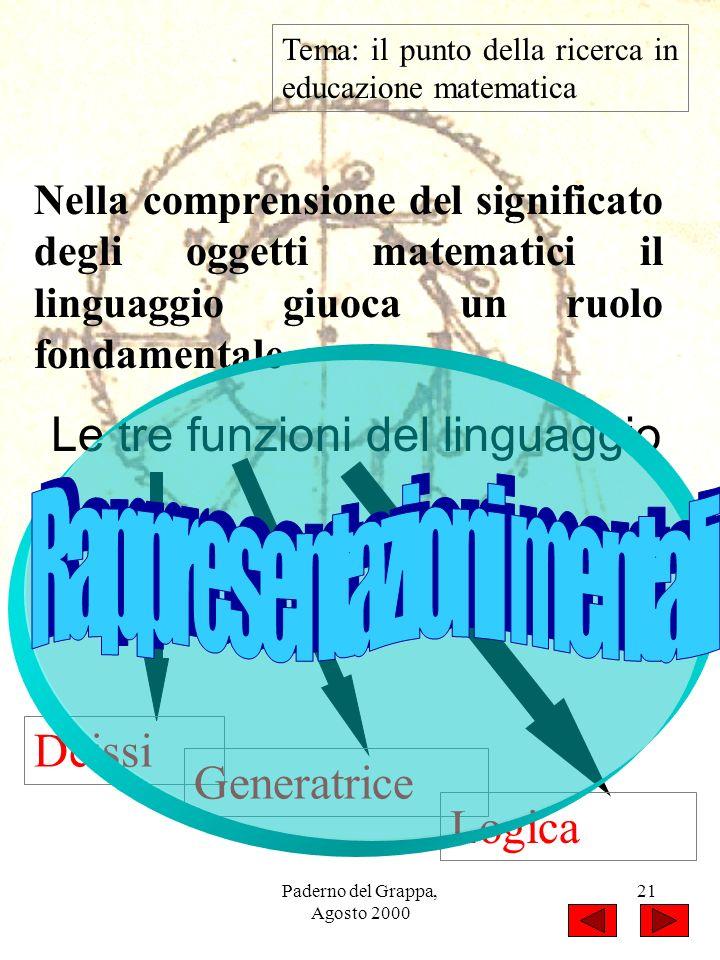 Paderno del Grappa, Agosto 2000 21 Tema: il punto della ricerca in educazione matematica Nella comprensione del significato degli oggetti matematici i