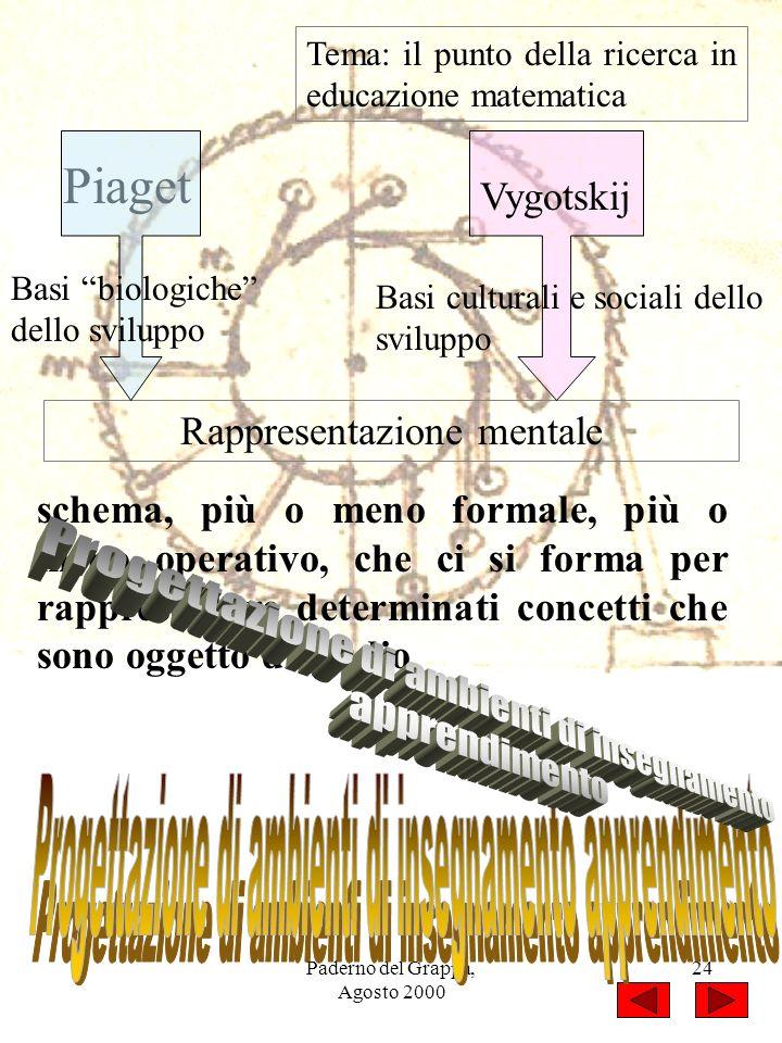 Paderno del Grappa, Agosto 2000 24 Tema: il punto della ricerca in educazione matematica Rappresentazione mentale schema, più o meno formale, più o me