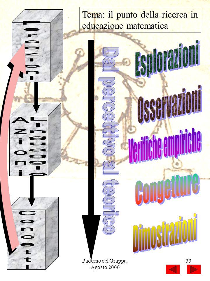 Paderno del Grappa, Agosto 2000 33 Tema: il punto della ricerca in educazione matematica