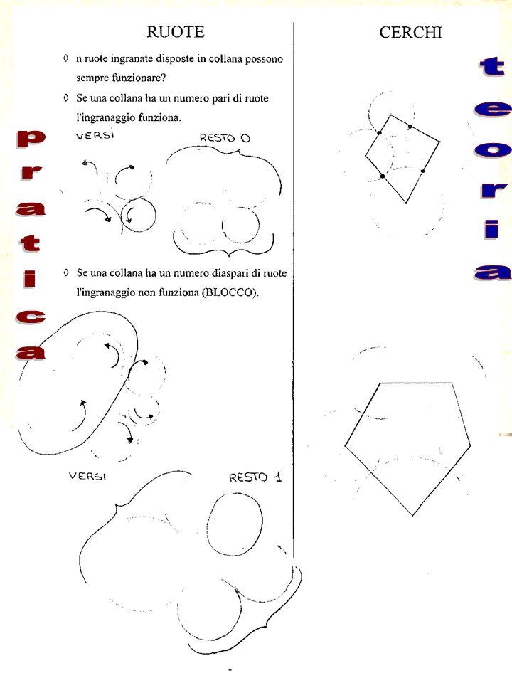 Paderno del Grappa, Agosto 2000 72 Tema: esempi di attività didattiche