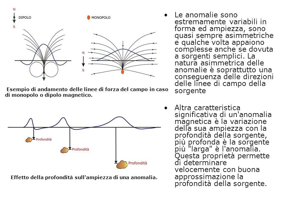Le anomalie sono estremamente variabili in forma ed ampiezza, sono quasi sempre asimmetriche e qualche volta appaiono complesse anche se dovuta a sorg