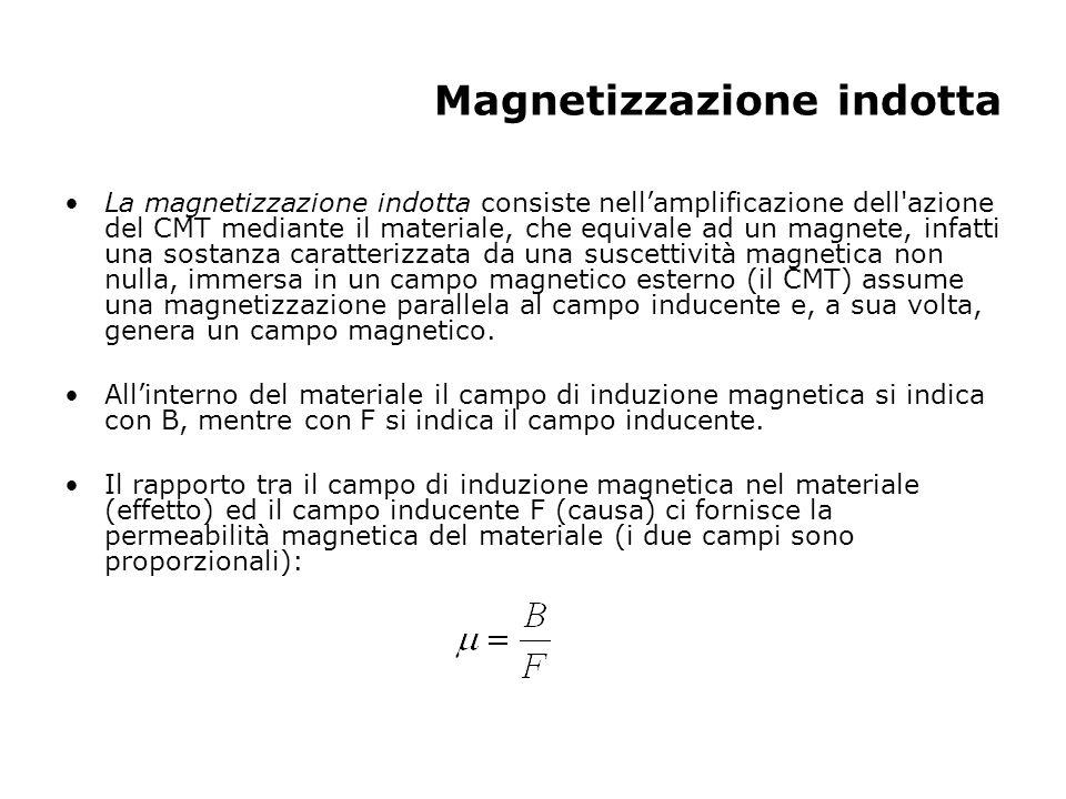Magnetizzazione indotta La magnetizzazione indotta consiste nellamplificazione dell'azione del CMT mediante il materiale, che equivale ad un magnete,