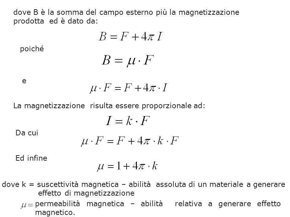 dove B è la somma del campo esterno più la magnetizzazione prodotta ed è dato da: poiché e La magnetizzazione risulta essere proporzionale ad: Da cui