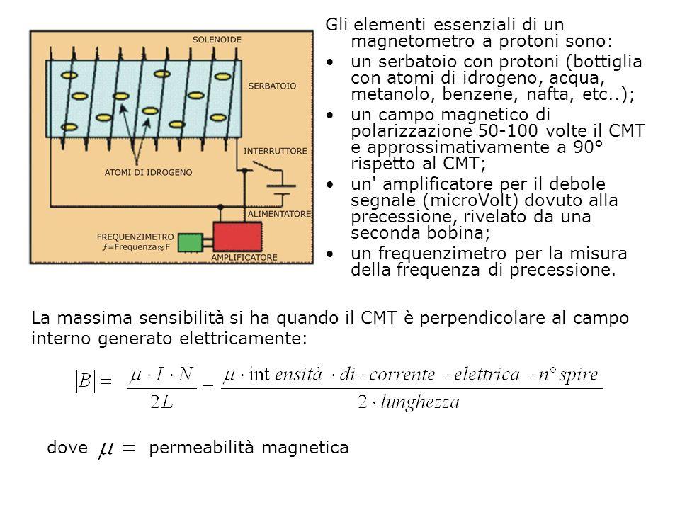 Gli elementi essenziali di un magnetometro a protoni sono: un serbatoio con protoni (bottiglia con atomi di idrogeno, acqua, metanolo, benzene, nafta,