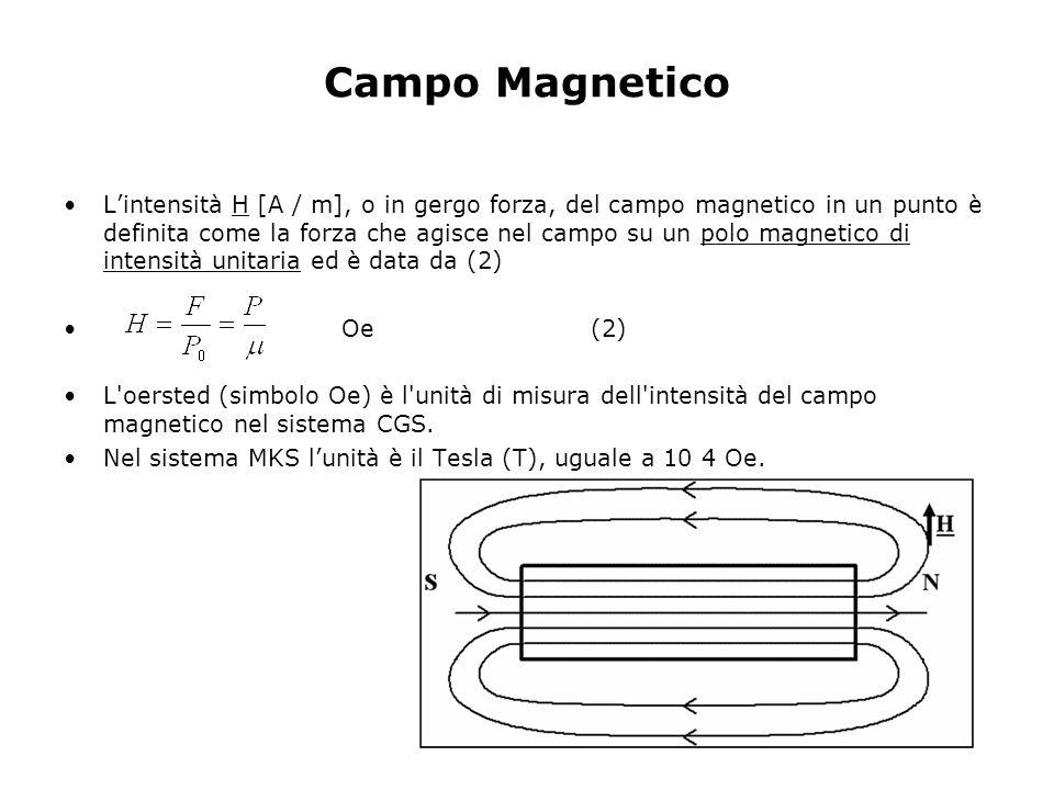 Campo Magnetico Lintensità H [A / m], o in gergo forza, del campo magnetico in un punto è definita come la forza che agisce nel campo su un polo magne