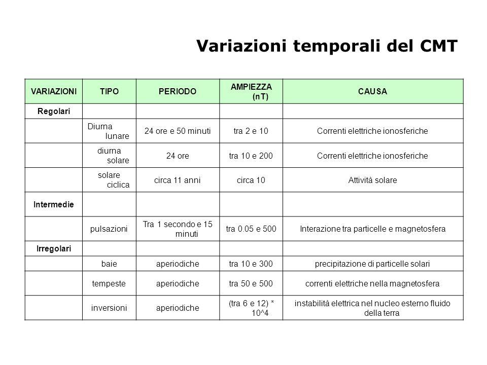 Variazioni temporali del CMT VARIAZIONITIPOPERIODO AMPIEZZA (nT) CAUSA Regolari Diurna lunare 24 ore e 50 minutitra 2 e 10Correnti elettriche ionosfer