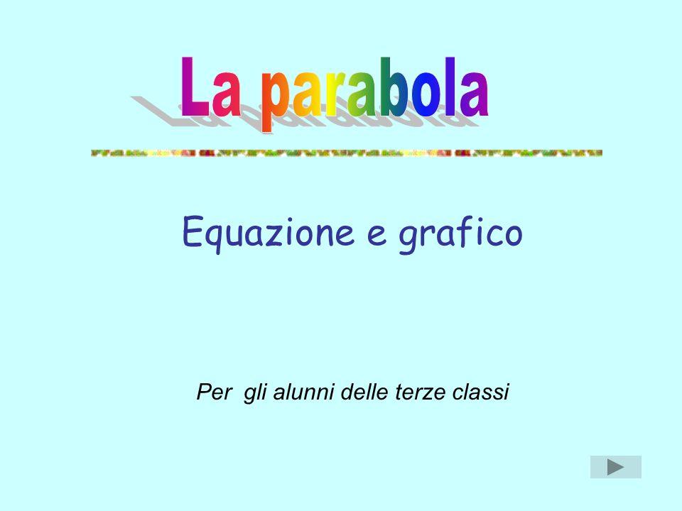 Equazione e grafico Per gli alunni delle terze classi