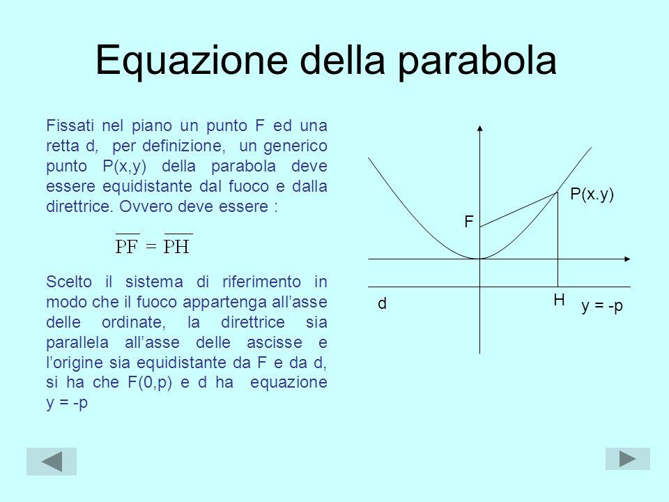 Equazione della parabola Fissati nel piano un punto F ed una retta d, per definizione, un generico punto P(x,y) della parabola deve essere equidistant