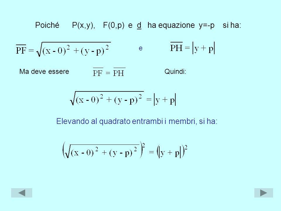 Ma deve essere e Elevando al quadrato entrambi i membri, si ha: Poiché P(x,y), F(0,p) e d ha equazione y=-p si ha: Quindi: