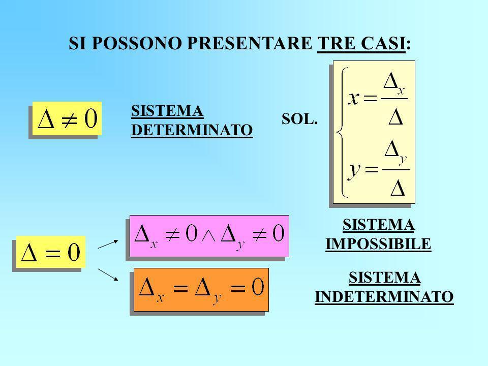 SI POSSONO PRESENTARE TRE CASI: SISTEMA IMPOSSIBILE SISTEMA INDETERMINATO SISTEMA DETERMINATO SOL.