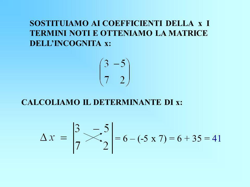 SOSTITUIAMO AI COEFFICIENTI DELLA x I TERMINI NOTI E OTTENIAMO LA MATRICE DELLINCOGNITA x: = 6 – (-5 x 7) = 6 + 35 = 41 CALCOLIAMO IL DETERMINANTE DI x: