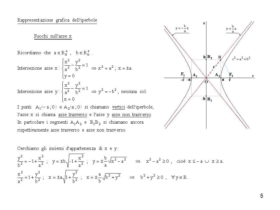 16 2. Iperbole tangente ad una retta di nota equazione Esempio