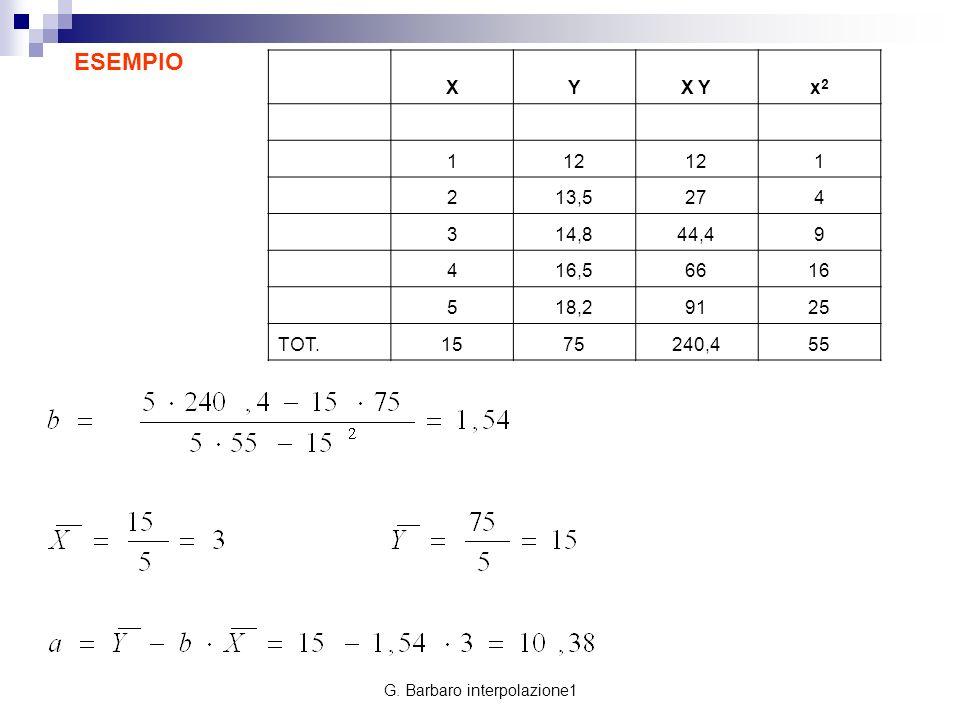 G. Barbaro interpolazione1 ESEMPIO XYX Yx2x2 112 1 213,5274 314,844,49 416,56616 518,29125 TOT.1575240,455