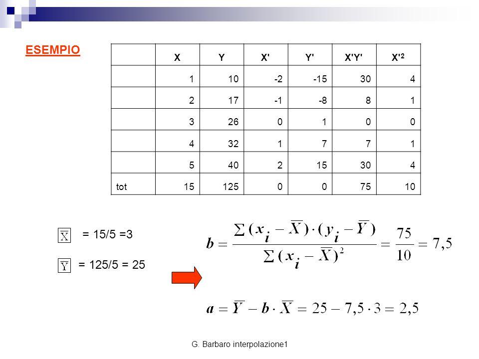 G. Barbaro interpolazione1 ESEMPIO = 15/5 =3 = 125/5 = 25 XYX'Y'X'Y'X' 2 110-2-15304 217-881 3260100 4321771 540215304 tot15125007510