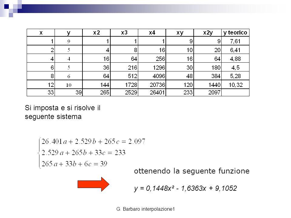 G. Barbaro interpolazione1 Si imposta e si risolve il seguente sistema ottenendo la seguente funzione y = 0,1448x² - 1,6363x + 9,1052