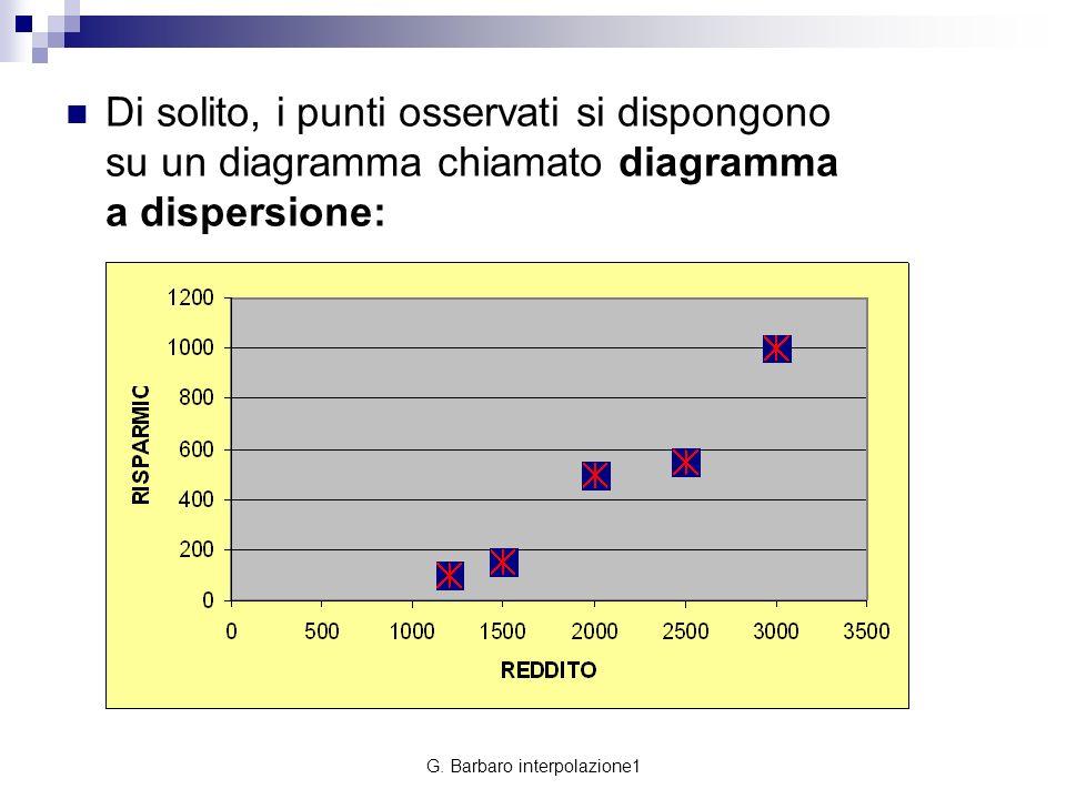 G. Barbaro interpolazione1 Di solito, i punti osservati si dispongono su un diagramma chiamato diagramma a dispersione: