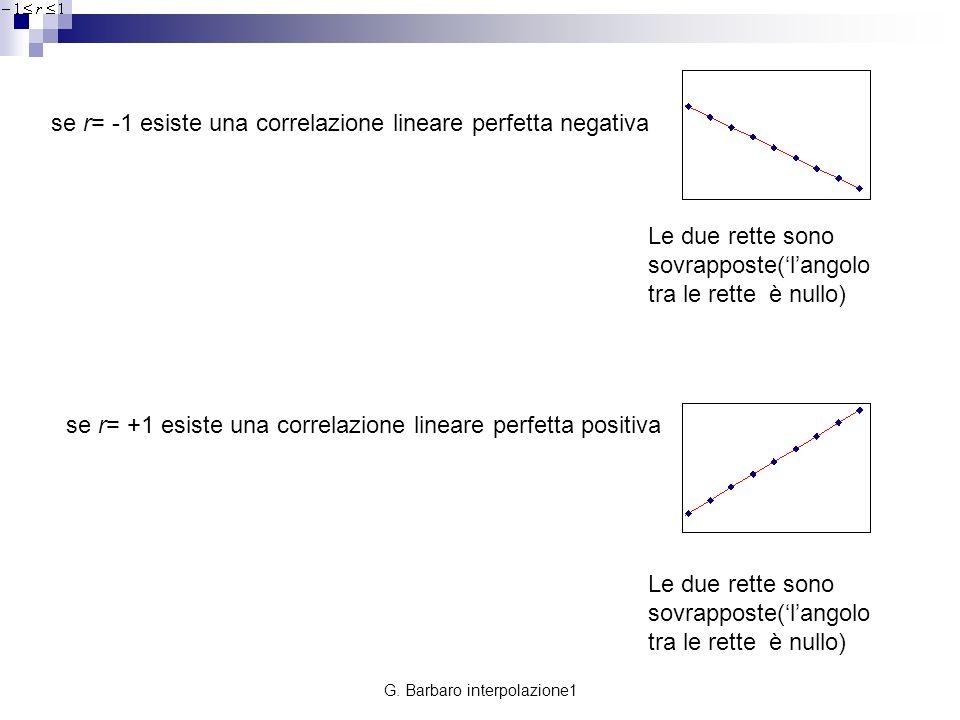 G. Barbaro interpolazione1 se r= -1 esiste una correlazione lineare perfetta negativa Le due rette sono sovrapposte(langolo tra le rette è nullo) se r