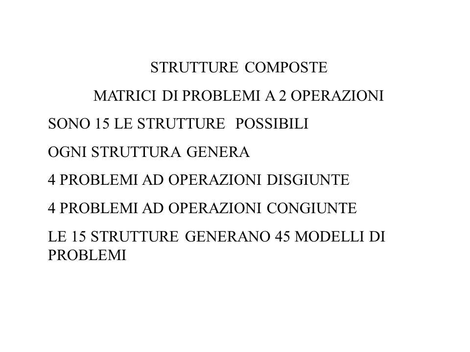 STRUTTURE COMPOSTE MATRICI DI PROBLEMI A 2 OPERAZIONI SONO 15 LE STRUTTURE POSSIBILI OGNI STRUTTURA GENERA 4 PROBLEMI AD OPERAZIONI DISGIUNTE 4 PROBLE