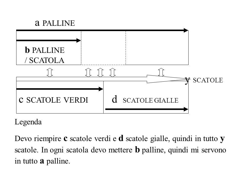 c SCATOLE VERDI b PALLINE / SCATOLA a PALLINE d SCATOLE GIALLE y SCATOLE Legenda Devo riempire c scatole verdi e d scatole gialle, quindi in tutto y s