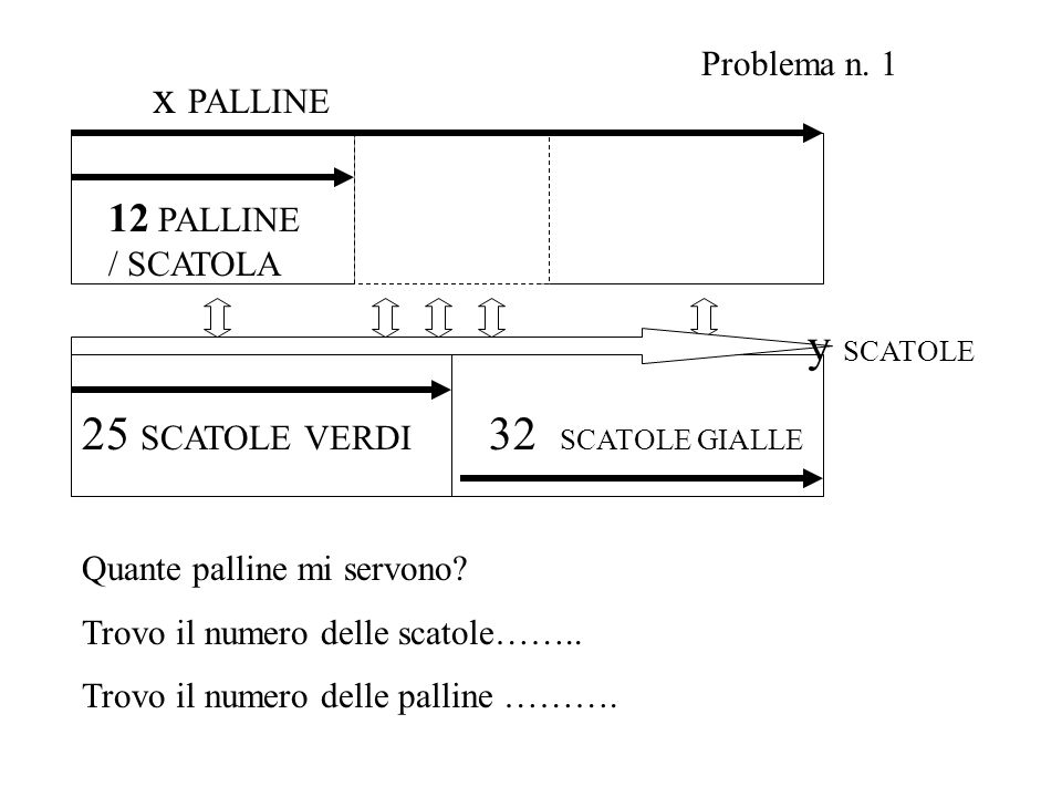25 SCATOLE VERDI 12 PALLINE / SCATOLA x PALLINE 32 SCATOLE GIALLE y SCATOLE Problema n. 1 Quante palline mi servono? Trovo il numero delle scatole……..