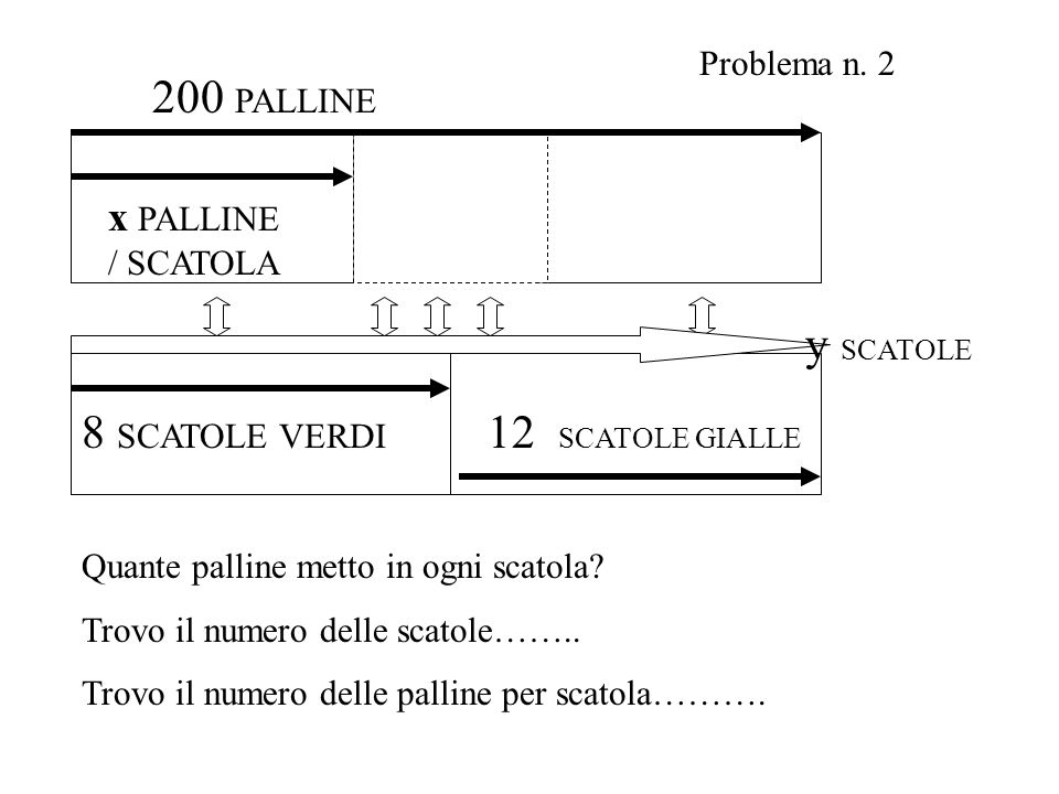 8 SCATOLE VERDI x PALLINE / SCATOLA 200 PALLINE 12 SCATOLE GIALLE y SCATOLE Problema n. 2 Quante palline metto in ogni scatola? Trovo il numero delle